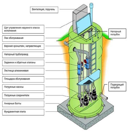 Устройство канализационной насосной станции.