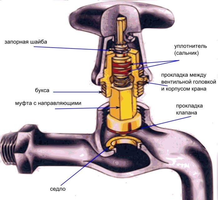 Устройство крана смесителя