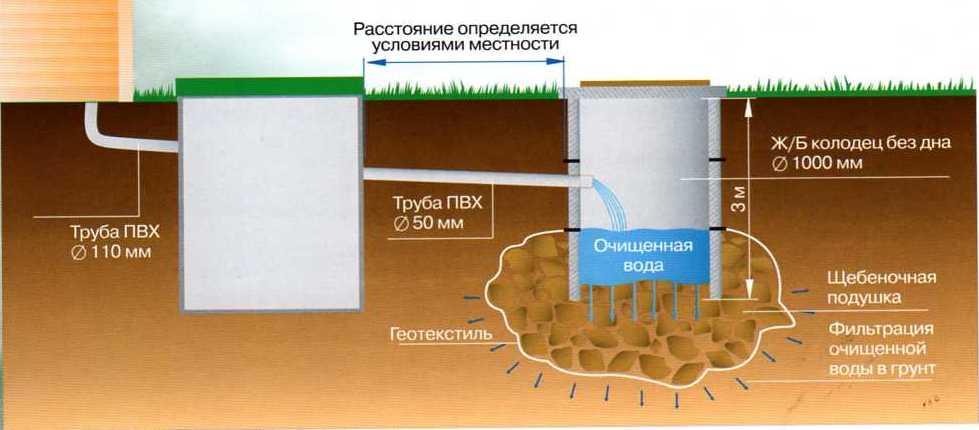 Схема установки септика такова, что бетонные кольца необходимо скрепить между собой металлическими пластинами с...