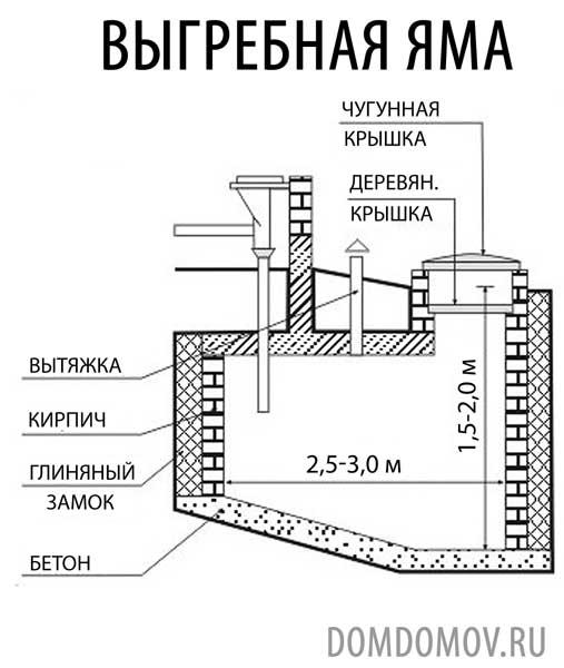 07 Канализация с выгребной ямой схема.  Схема простейшей выгребной ямы из бетона.
