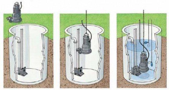 Варианты установки погружного насоса в выгребной яме.