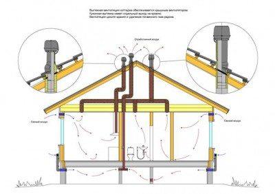 Вентиляция канализации в частном доме