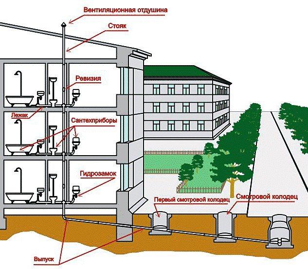 Внутренний водопровод и канализация зданий
