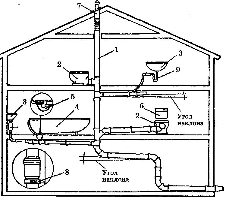 Внутренняя канализация в