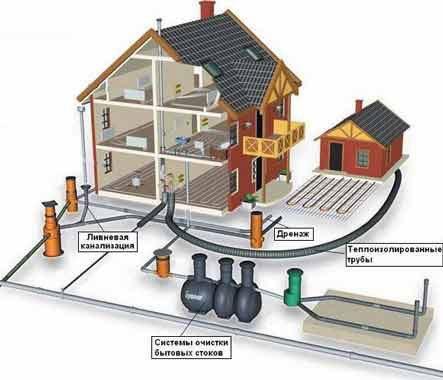 Строительство канализации частного дома своими руками