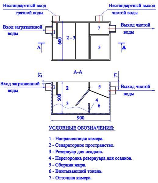 Возможные параметры бытового жироуловителя.