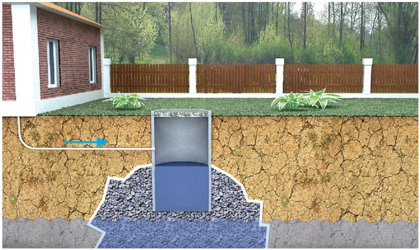Стены делают бетонными или из бутового камня на растворе, кирпича и блоками.  В компостную яму категорически нельзя...