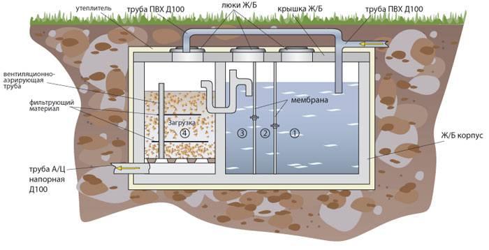 Вывоз сточных вод