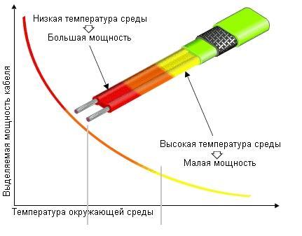 Зависимость потребляемой мощности от температуры.